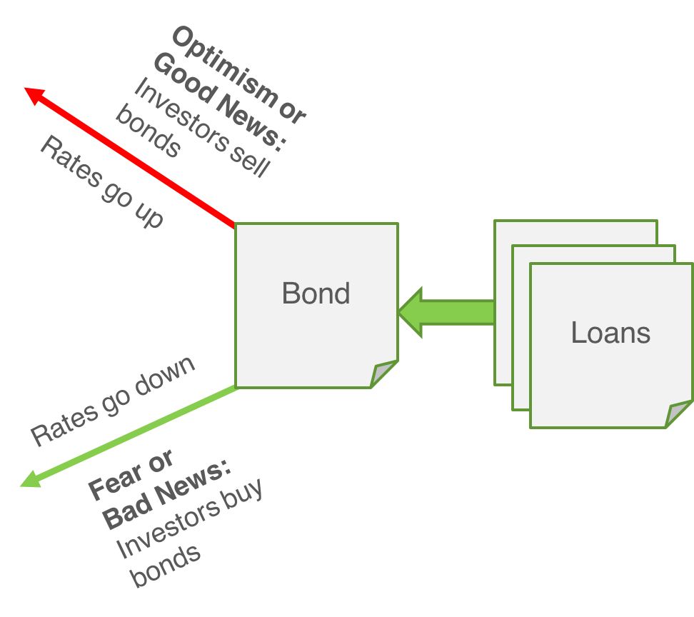 and bond relationship to mortgage